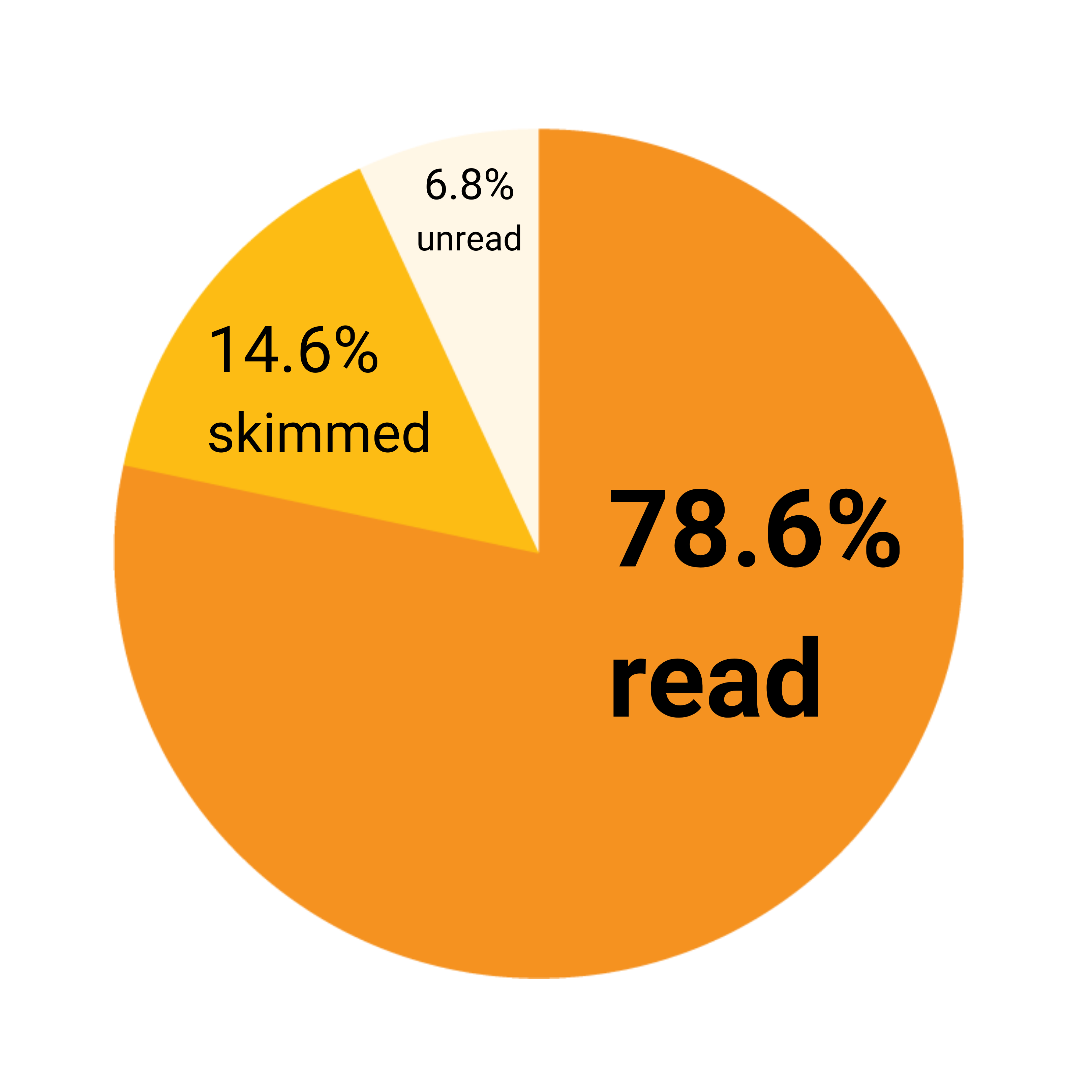 ohs_pie chart (1)